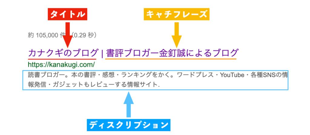 ブログのタイトル・キャッチフレーズ・ディスクリプションの表示方法