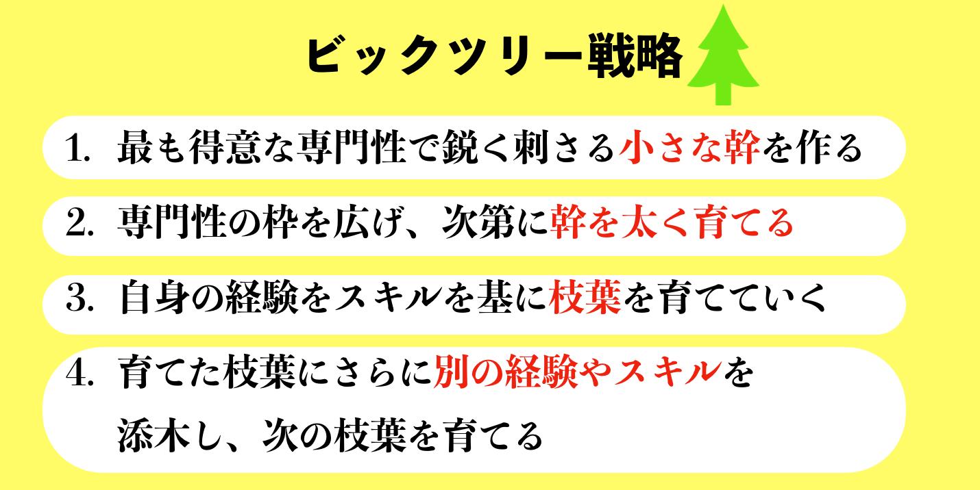 落合正和さんの「専門家ブログ制作・運用の教科書」ビックツリー戦略